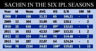 Sachin Tendulkar Retired From IPL