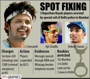 Spot Fixing in IPL