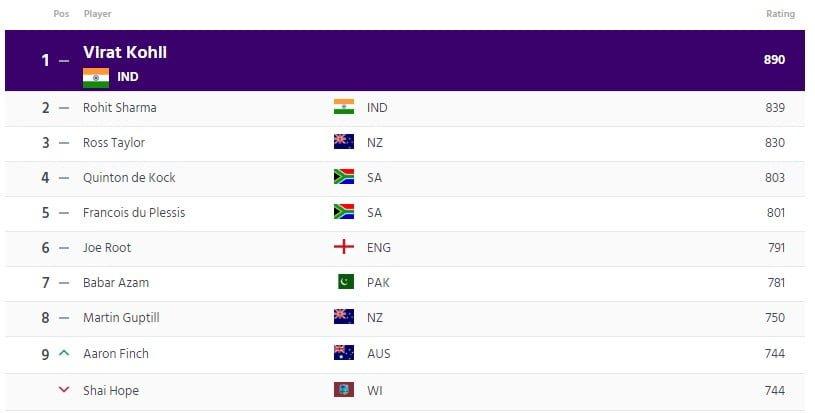 ICC ODI Batsmen Ranking