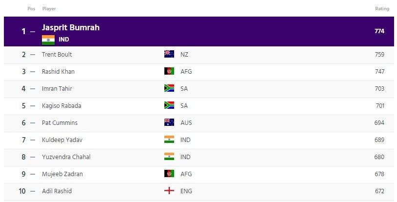 ICC ODI Bowlers Ranking