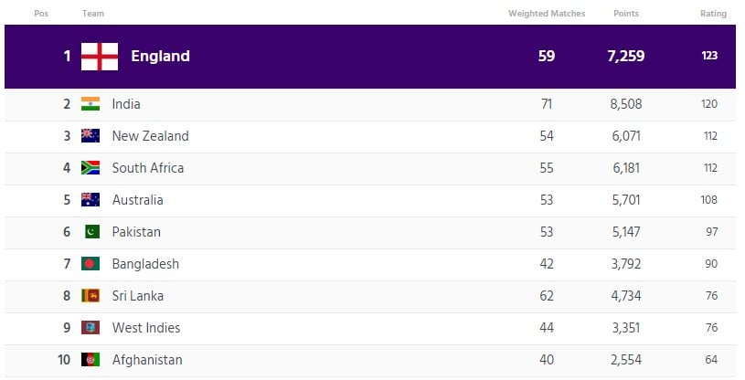ICC ODI Team Ranking