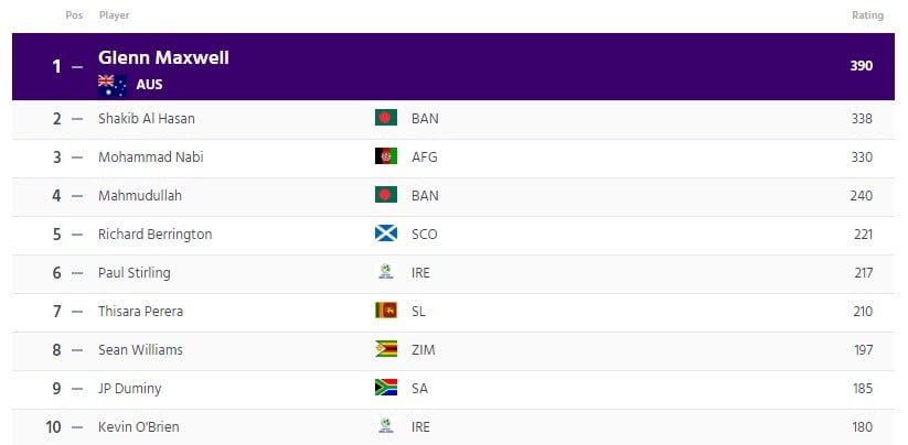 ICC T20I All Rounders Ranking