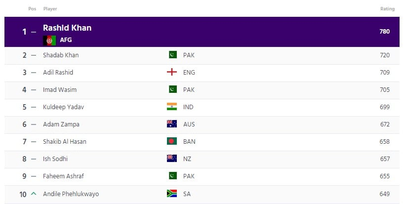ICC T20I Bowlers Ranking
