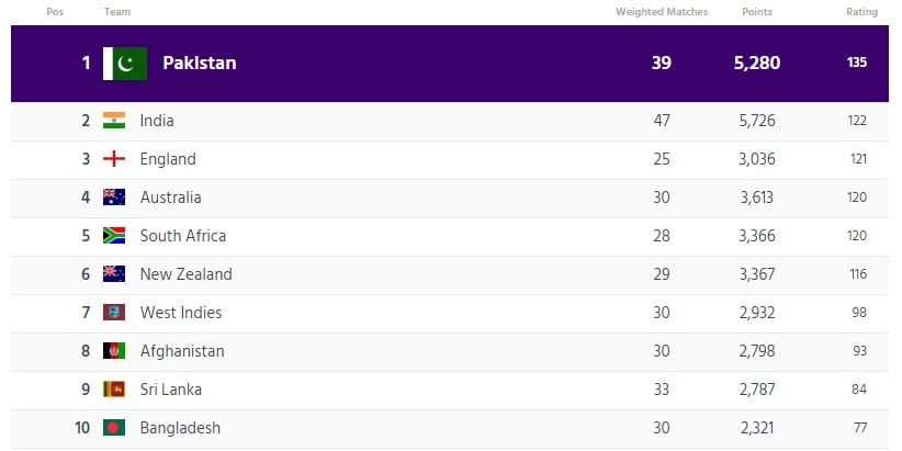 ICC T20I Team Ranking