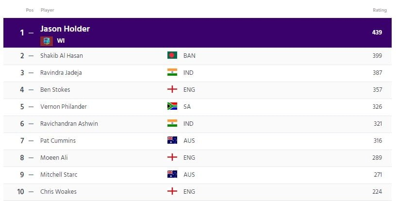 ICC Test All Rounders Ranking