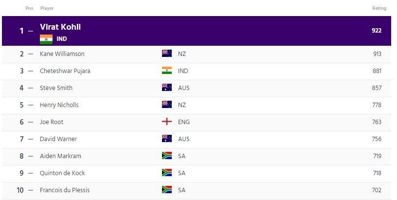 ICC Test Batsmen Ranking