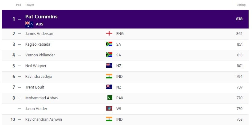 ICC Test Bowlers Ranking