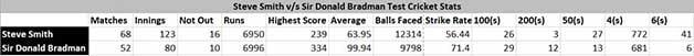 Smith vs Bradman